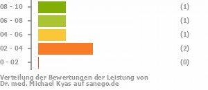 Punkteverteilung Leistung Bild