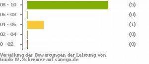 Schreiner Kaiserslautern guido w schreiner in 67655 kaiserslautern chiropraktiker sanego