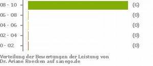 a42d66be4e82 Ariane Roecken in 79108 Freiburg, Fachärztin für Allgemeinmedizin ...