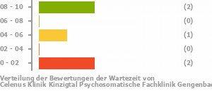 Kur erfahrungen psychosomatische Erfahrungsbericht psychosomatische