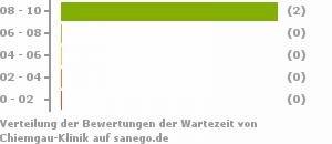 Chiemgau-Klinik, Marquartstein, Erfahrungen   sanego