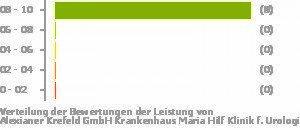 Alexianer Krefeld Gmbh Krankenhaus Maria Hilf Klinik F Urologie Und