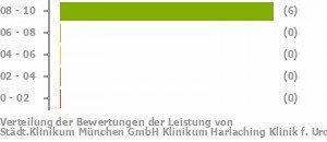 Städtklinikum München Gmbh Klinikum Harlaching Klinik Furologie