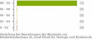 Brüderkrankenhaus St  Josef Klinik für Urologie und