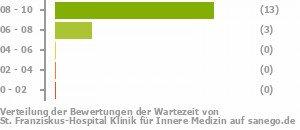 St Franziskus Hospital Klinik Für Innere Medizin Köln Fach