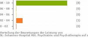 St Johannes Hospital Abt Psychiatrie Und Psychotherapie Hagen