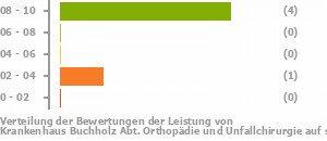 Krankenhaus Buchholz Abt Orthopädie Und Unfallchirurgie Buchholz