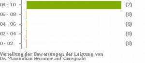Dr Med Maximilian Brunner In 91054 Erlangen Allgemeine Chirurgie