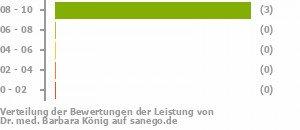 Dr Med Barbara König In 28755 Bremen Fachärztin Für Neurologie