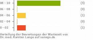Karsten Lange dr med karsten lange in 12489 berlin facharzt für allgemeine