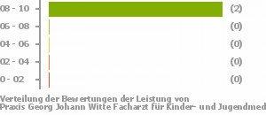 Praxis Georg Johann Witte Facharzt Für Kinder Und Jugendmedizin