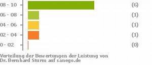 Dr Med Bernhard Sturm In 51065 Köln Facharzt Für Nervenheilkunde