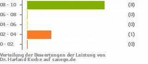 Dr Med Harland Kuche In 59555 Lippstadt Facharzt Fur Innere