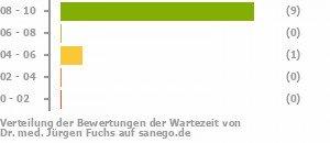 Dr Med Fuchs Allgemeinmediziner In Bremen Sanego